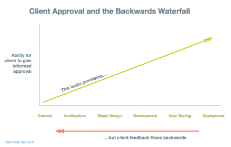 Client Approval and the Backwards Waterfall diagram